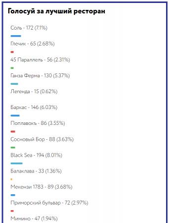 Севастопольцы выбрали лучшие компании города.
