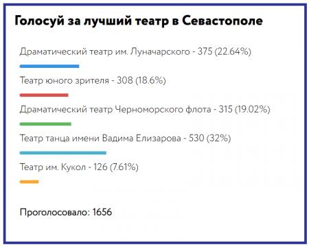 Любимые и комфортные. Севастопольцы и эксперты выбрали лучшие театры города!